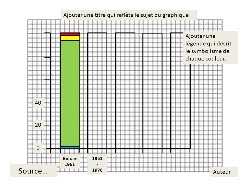Feuille de route Graphique a barre empiler ÉlémentMark Titre/Source/Auteur Échelle des axes & Unités des axes Légende Application de couleur Précision des données Propreter Totale / 25