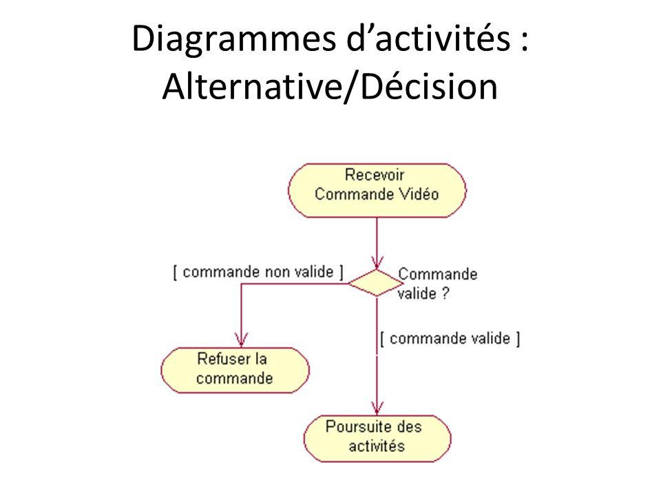Diagrammes dactivités : Alternative/Décision