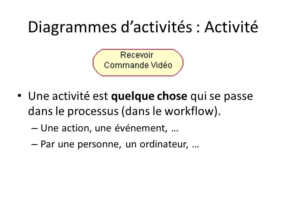 Diagrammes dactivités : Activité Une activité est quelque chose qui se passe dans le processus (dans le workflow). – Une action, une événement, … – Pa