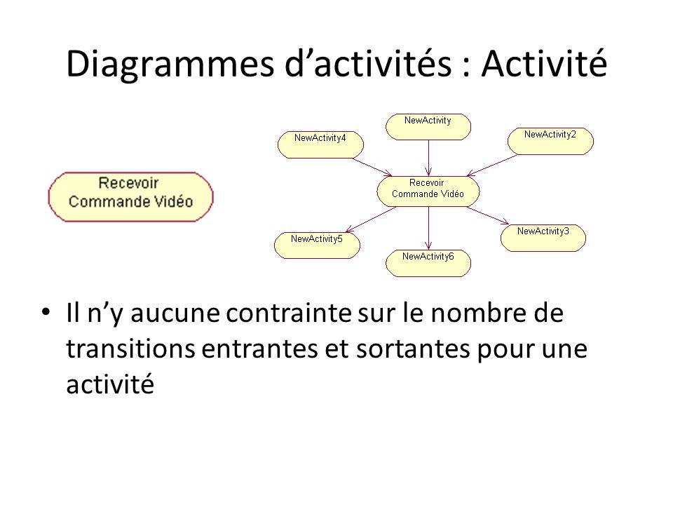 Diagrammes dactivités : Activité Il ny aucune contrainte sur le nombre de transitions entrantes et sortantes pour une activité