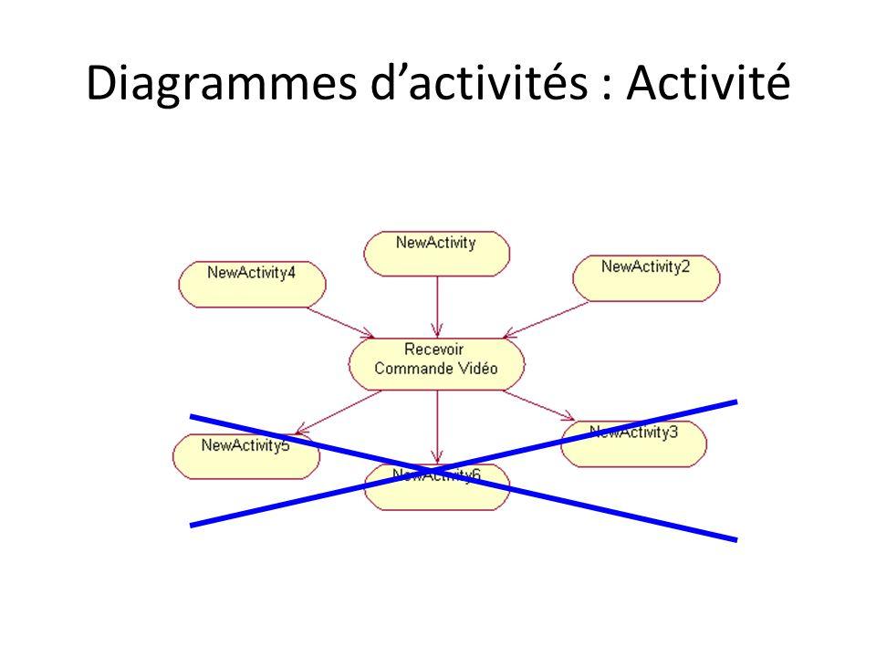 Diagrammes dactivités : Activité