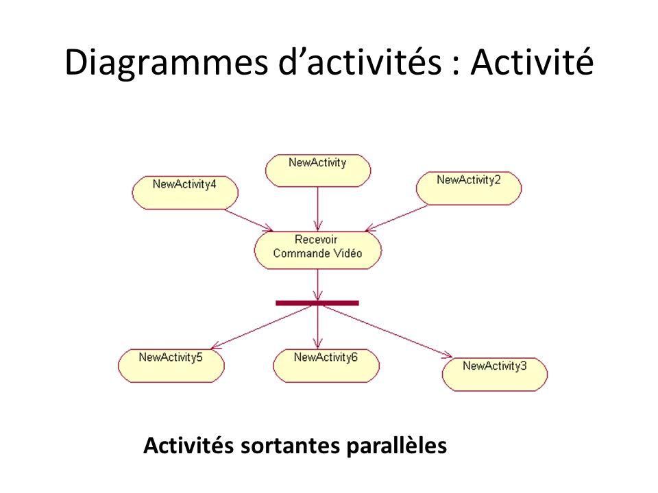 Activités sortantes parallèles
