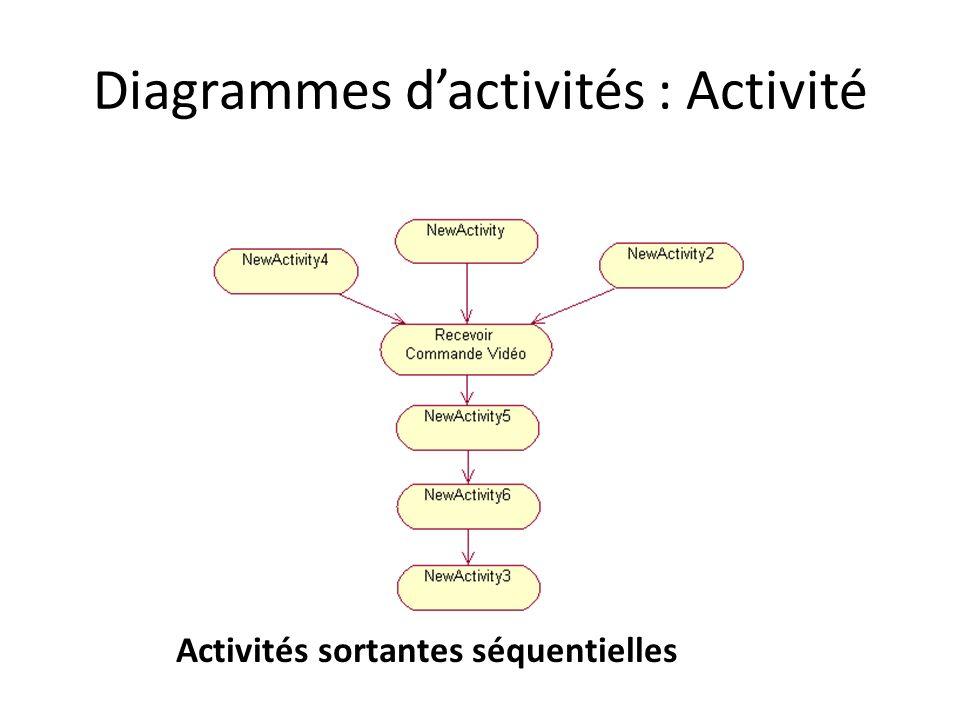 Diagrammes dactivités : Activité Activités sortantes séquentielles
