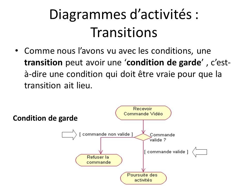 Diagrammes dactivités : Transitions Comme nous lavons vu avec les conditions, une transition peut avoir une condition de garde, cest- à-dire une condition qui doit être vraie pour que la transition ait lieu.