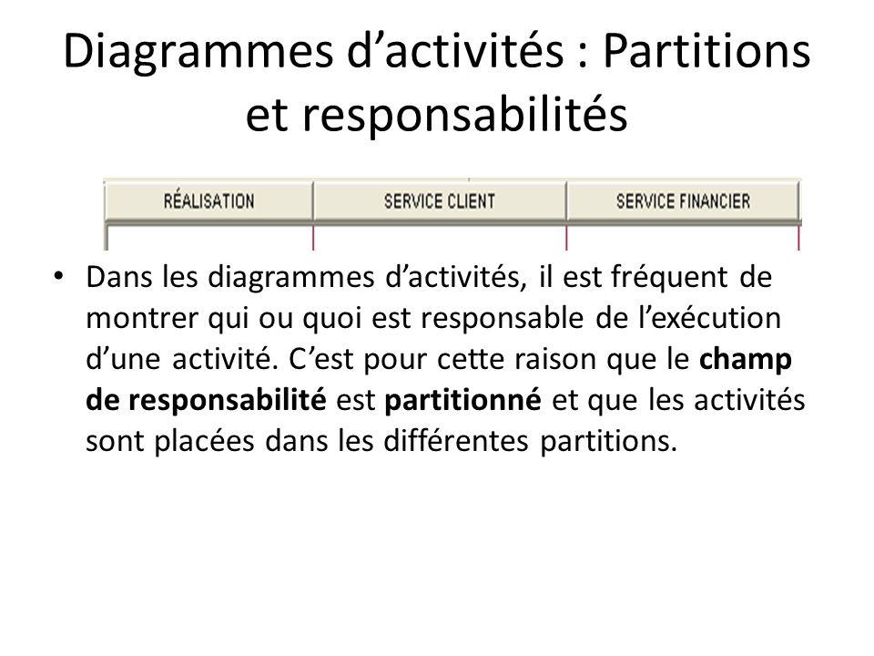 Diagrammes dactivités : Partitions et responsabilités Dans les diagrammes dactivités, il est fréquent de montrer qui ou quoi est responsable de lexécu