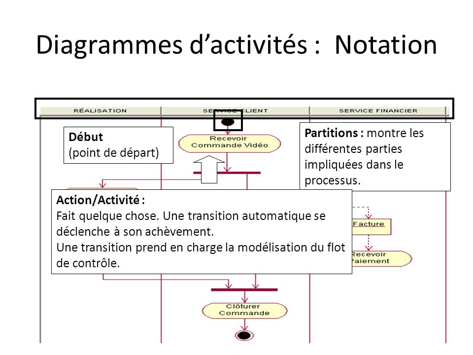 Diagrammes dactivités : Notation Partitions : montre les différentes parties impliquées dans le processus. Début (point de départ) Action/Activité : F