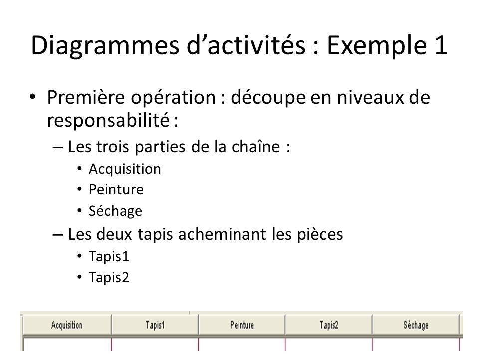 Diagrammes dactivités : Exemple 1 Première opération : découpe en niveaux de responsabilité : – Les trois parties de la chaîne : Acquisition Peinture Séchage – Les deux tapis acheminant les pièces Tapis1 Tapis2