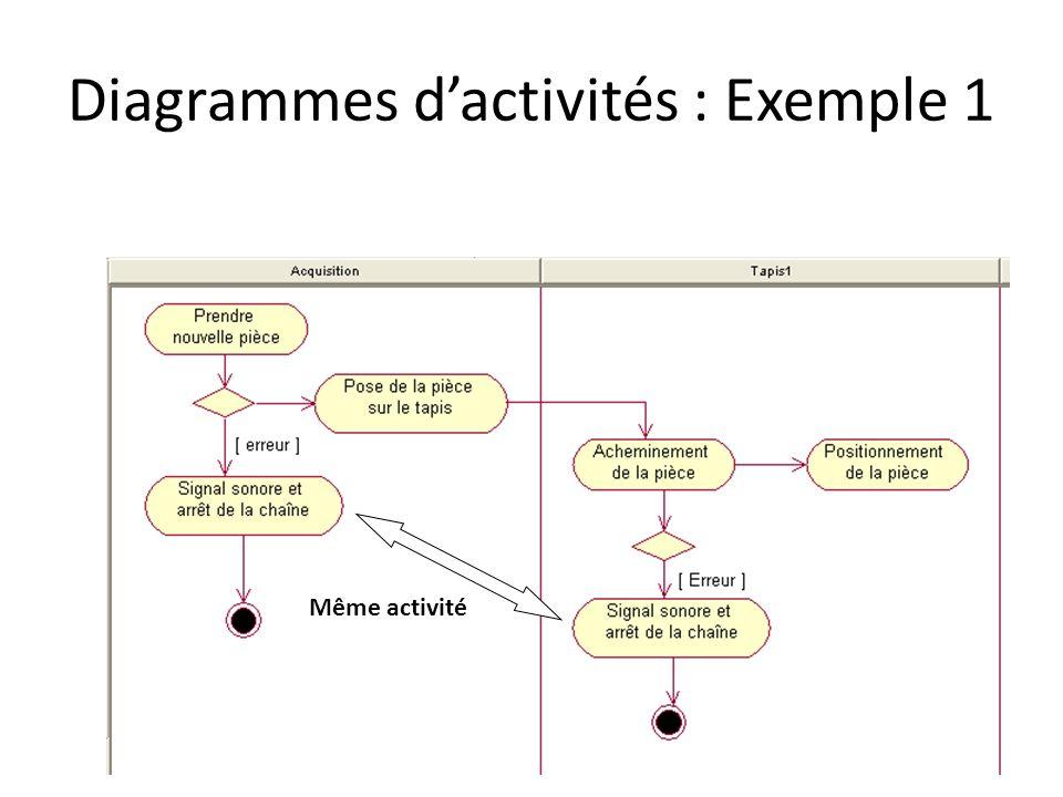 Diagrammes dactivités : Exemple 1 Même activité