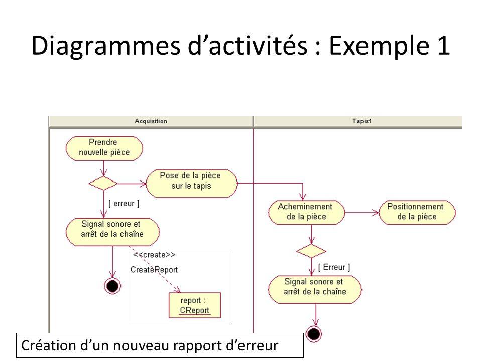 Diagrammes dactivités : Exemple 1 Création dun nouveau rapport derreur