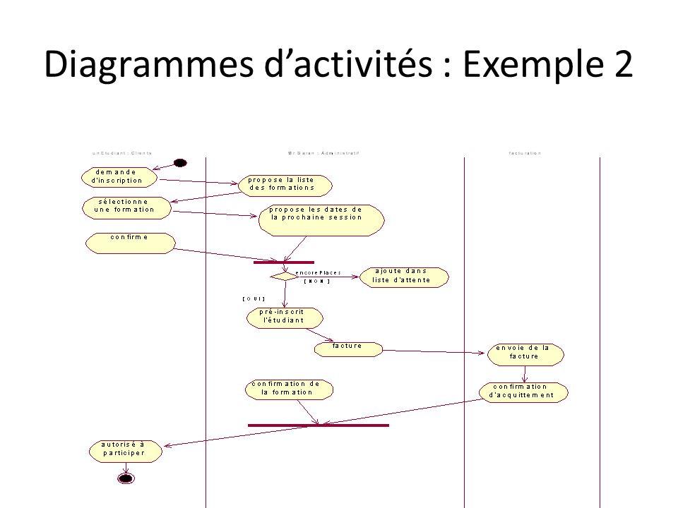 Diagrammes dactivités : Exemple 2