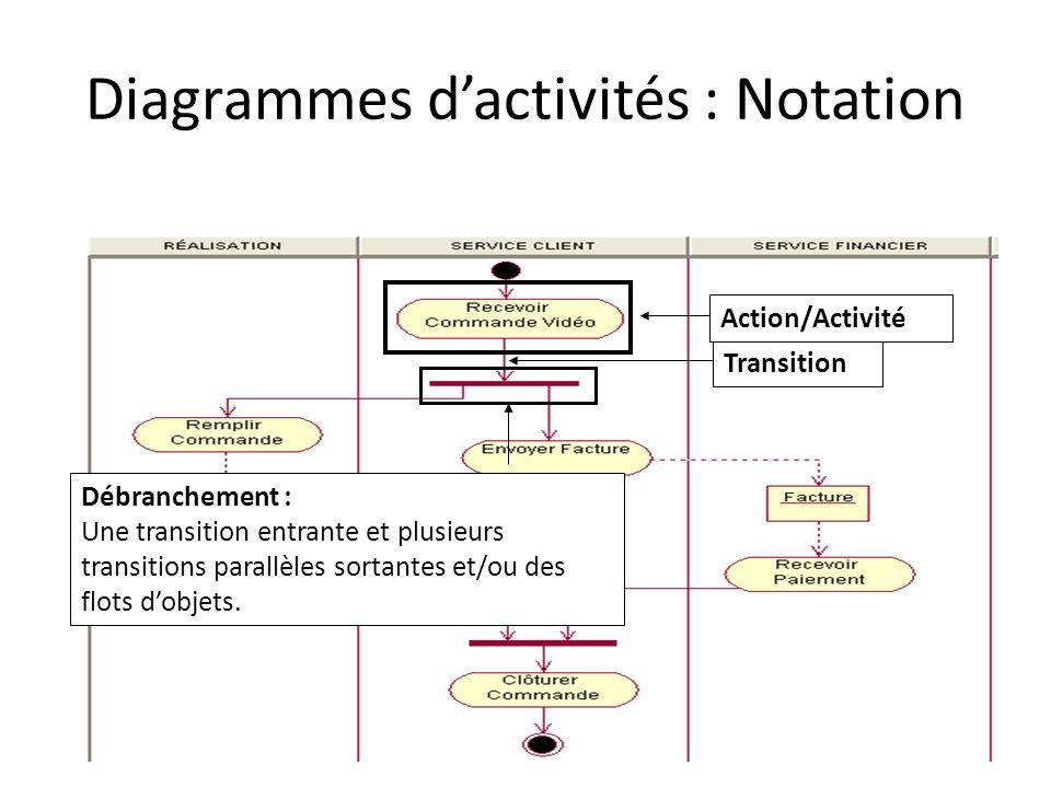 Diagrammes dactivités : Notation Transition Débranchement : Une transition entrante et plusieurs transitions parallèles sortantes et/ou des flots dobj