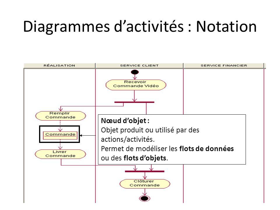 Diagrammes dactivités : Notation Nœud dobjet : Objet produit ou utilisé par des actions/activités. Permet de modéliser les flots de données ou des flo