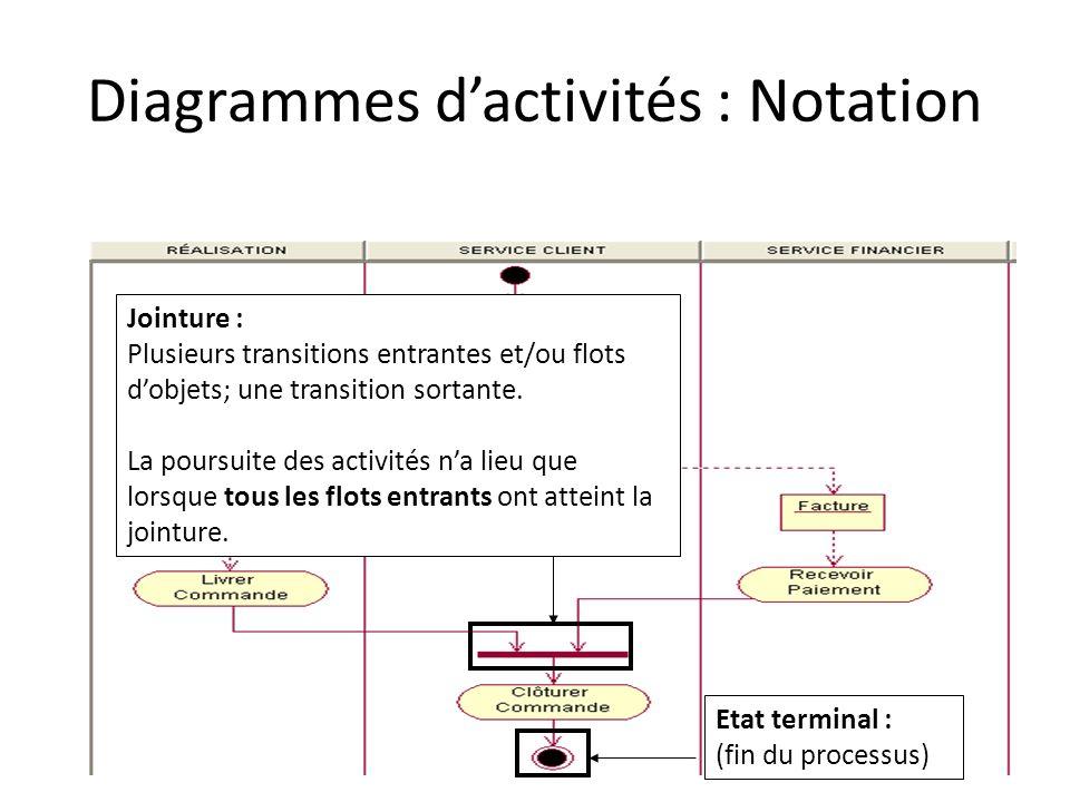 Diagrammes dactivités : Notation Jointure : Plusieurs transitions entrantes et/ou flots dobjets; une transition sortante. La poursuite des activités n