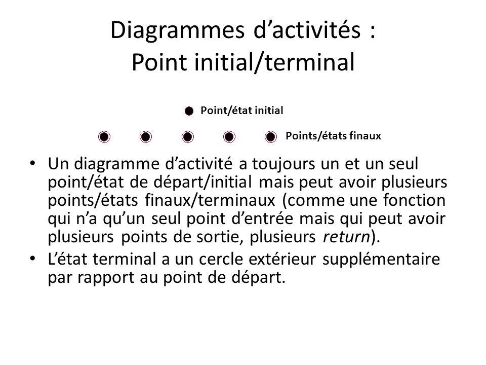 Diagrammes dactivités : Point initial/terminal Un diagramme dactivité a toujours un et un seul point/état de départ/initial mais peut avoir plusieurs points/états finaux/terminaux (comme une fonction qui na quun seul point dentrée mais qui peut avoir plusieurs points de sortie, plusieurs return).