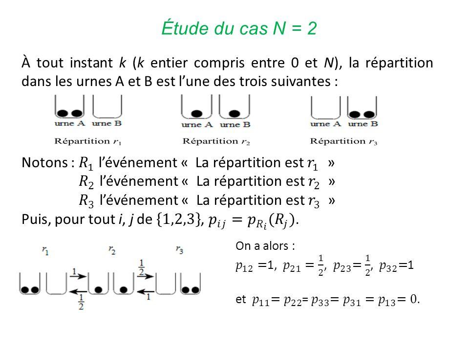 Étude du cas N = 2 À tout instant k (k entier compris entre 0 et N), la répartition dans les urnes A et B est lune des trois suivantes :