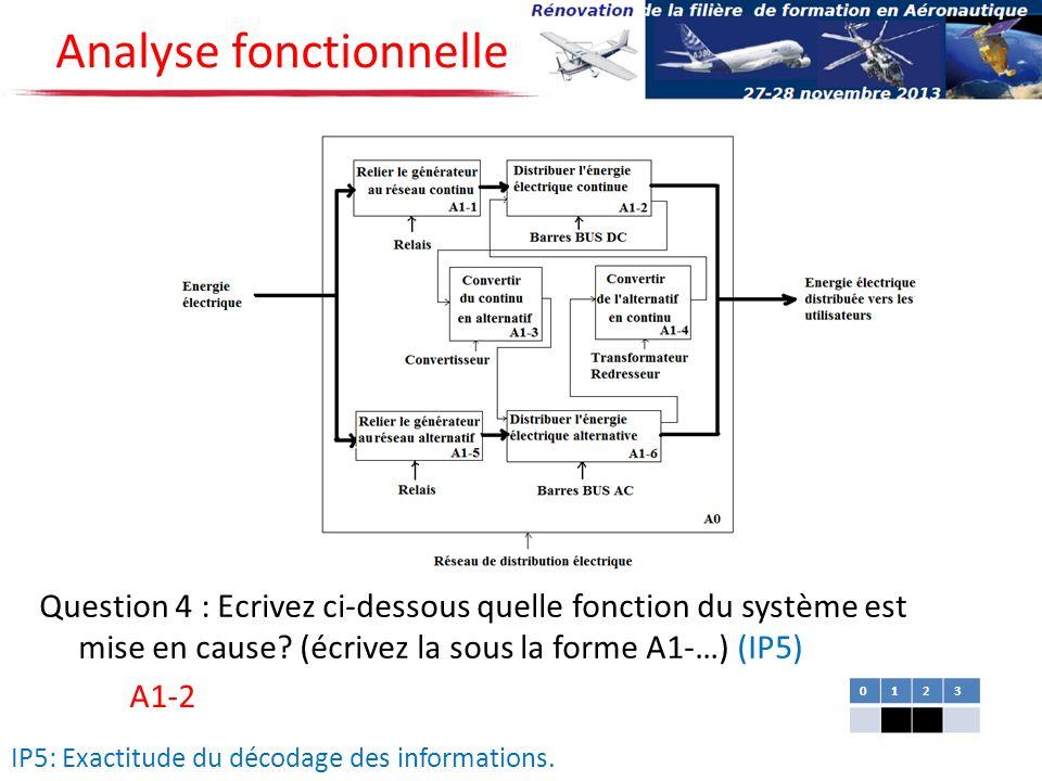 Analyse fonctionnelle Question 4 : Ecrivez ci-dessous quelle fonction du système est mise en cause? (écrivez la sous la forme A1-…) (IP5) A1-2 0123 IP