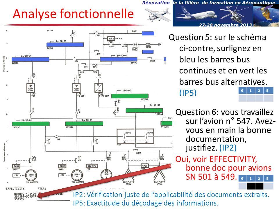 IP2: Vérification juste de lapplicabilité des documents extraits. IP5: Exactitude du décodage des informations. Analyse fonctionnelle Question 5: sur