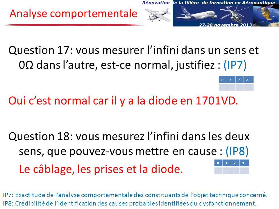 Question 17: vous mesurer linfini dans un sens et 0 dans lautre, est-ce normal, justifiez : (IP7) Oui cest normal car il y a la diode en 1701VD. Quest