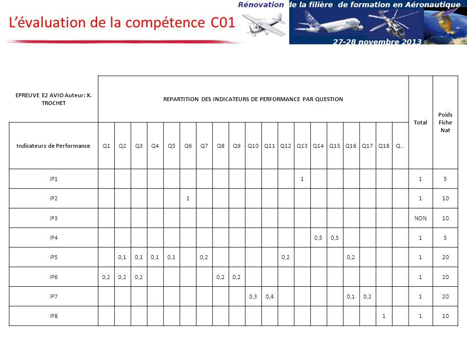 Lévaluation de la compétence C01 EPREUVE E2 AVIO Auteur: X. TROCHET REPARTITION DES INDICATEURS DE PERFORMANCE PAR QUESTION Total Poids Fiche Nat Indi
