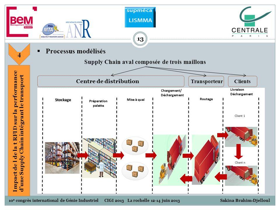 13 Supply Chain aval composée de trois maillons Transporteur Clients Centre de distribution 10 e congrès international de Génie Industriel CIGI 2013 L
