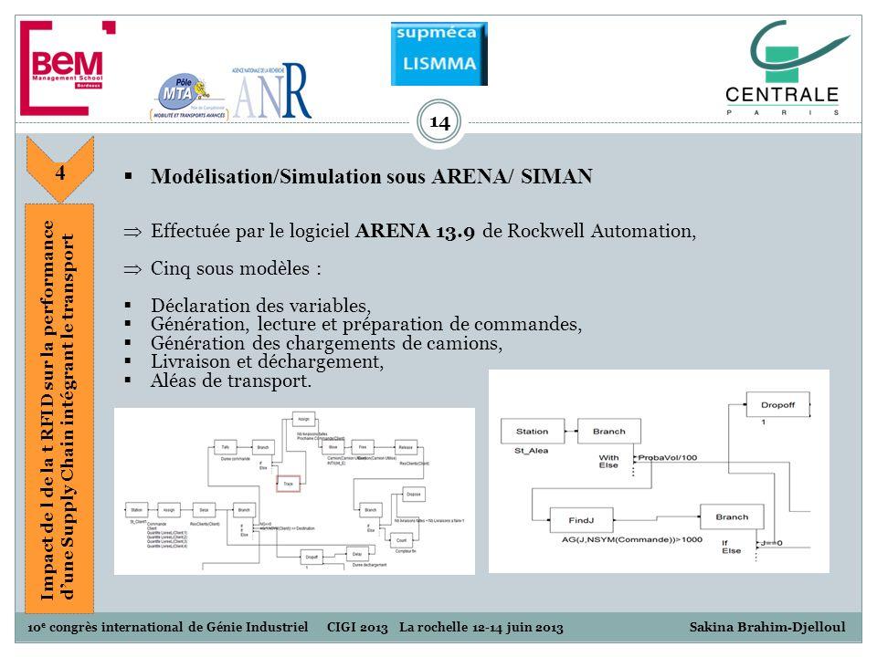10 e congrès international de Génie Industriel CIGI 2013 La rochelle 12-14 juin 2013 S akina Brahim-Djelloul 14 Modélisation/Simulation sous ARENA/ SI