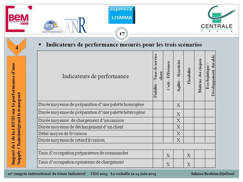 10 e congrès international de Génie Industriel CIGI 2013 La rochelle 12-14 juin 2013 S akina Brahim-Djelloul 17 Indicateurs de performance mesurés pou