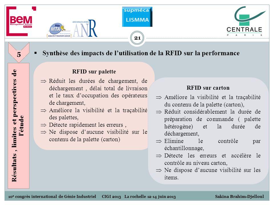 10 e congrès international de Génie Industriel CIGI 2013 La rochelle 12-14 juin 2013 S akina Brahim-Djelloul 21 Synthèse des impacts de lutilisation d
