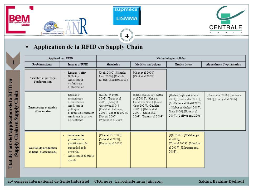 10 e congrès international de Génie Industriel CIGI 2013 La rochelle 12-14 juin 2013 S akina Brahim-Djelloul 4 Application de la RFID en Supply Chain