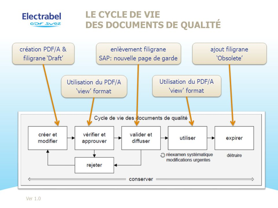 création PDF/A & filigrane Draft création PDF/A & filigrane Draft Ver 1.0 LE CYCLE DE VIE DES DOCUMENTS DE QUALITÉ Utilisation du PDF/A view format Ut