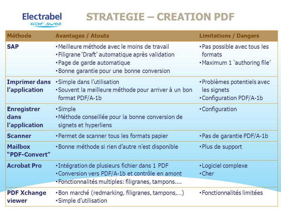 STRATEGIE – CREATION PDF MéthodeAvantages / AtoutsLimitations / Dangers SAP Meilleure méthode avec le moins de travail Filigrane Draft automatique apr