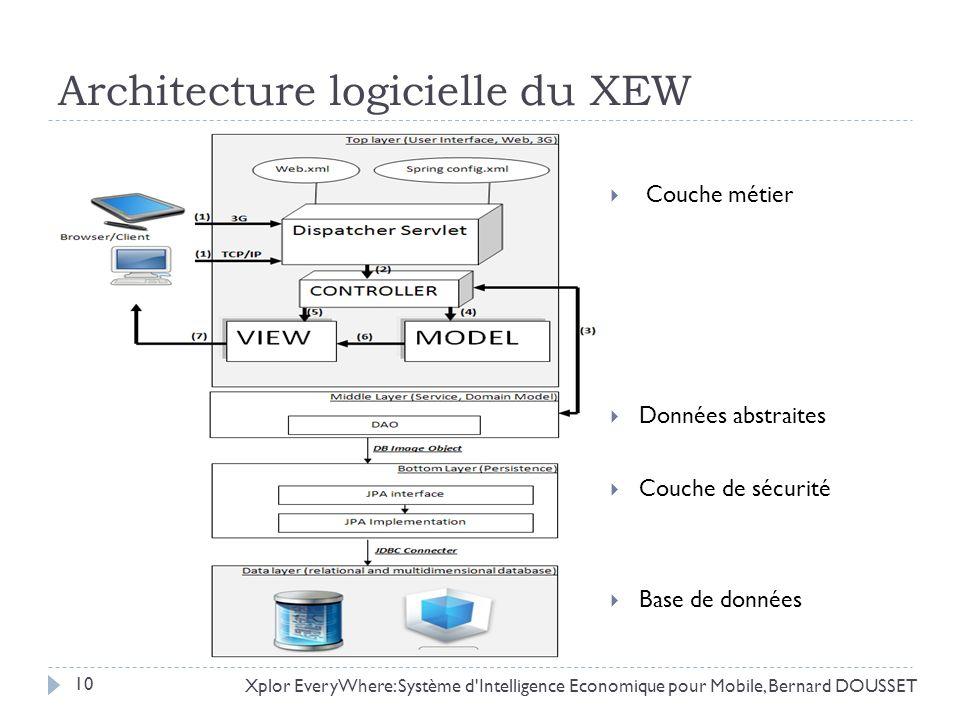 Architecture logicielle du XEW Xplor EveryWhere: Système d'Intelligence Economique pour Mobile, Bernard DOUSSET 10 Couche métier Données abstraites Co