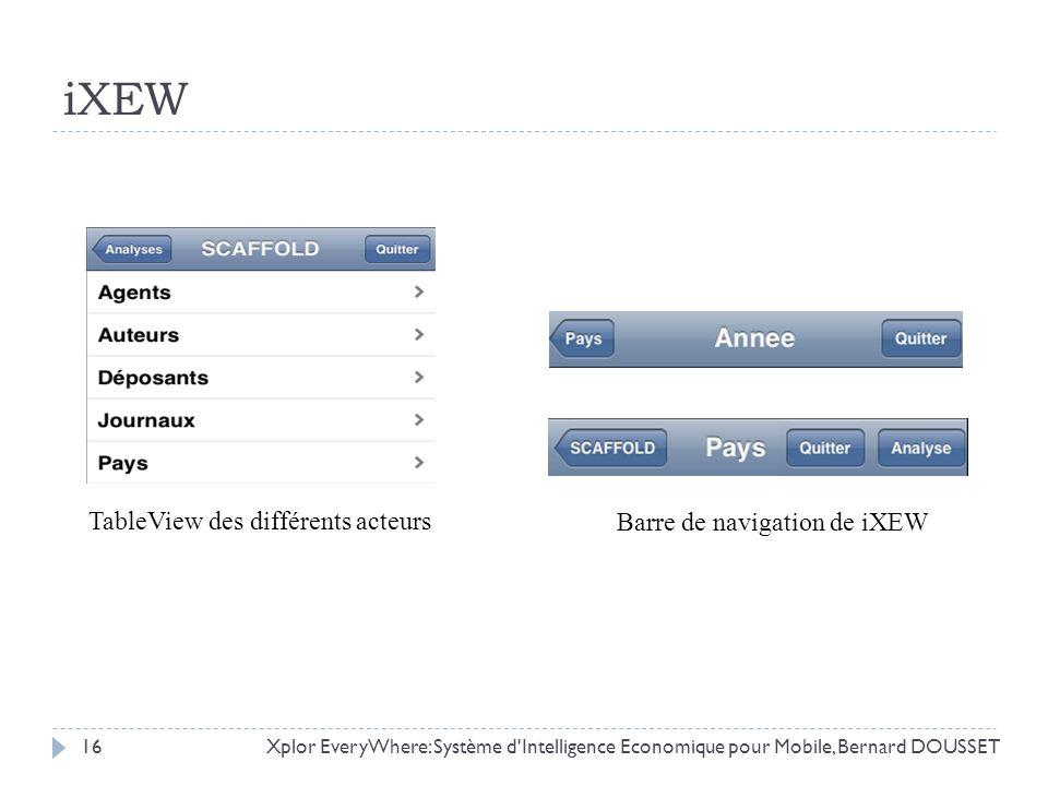 Xplor EveryWhere: Système d'Intelligence Economique pour Mobile, Bernard DOUSSET16 iXEW Barre de navigation de iXEW TableView des différents acteurs