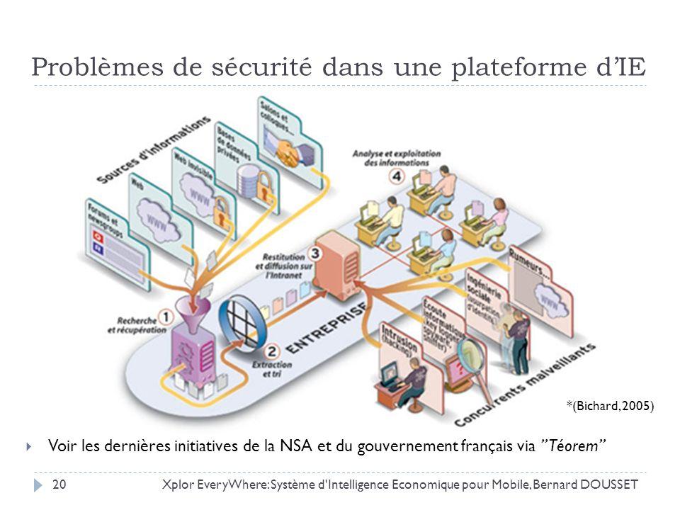 Xplor EveryWhere: Système d'Intelligence Economique pour Mobile, Bernard DOUSSET20 Problèmes de sécurité dans une plateforme dIE Voir les dernières in