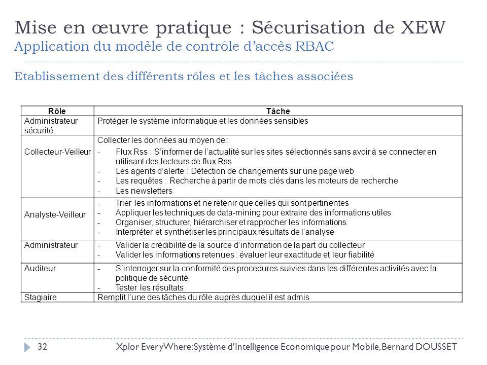 Xplor EveryWhere: Système d'Intelligence Economique pour Mobile, Bernard DOUSSET32 Mise en œuvre pratique : Sécurisation de XEW Application du modèle