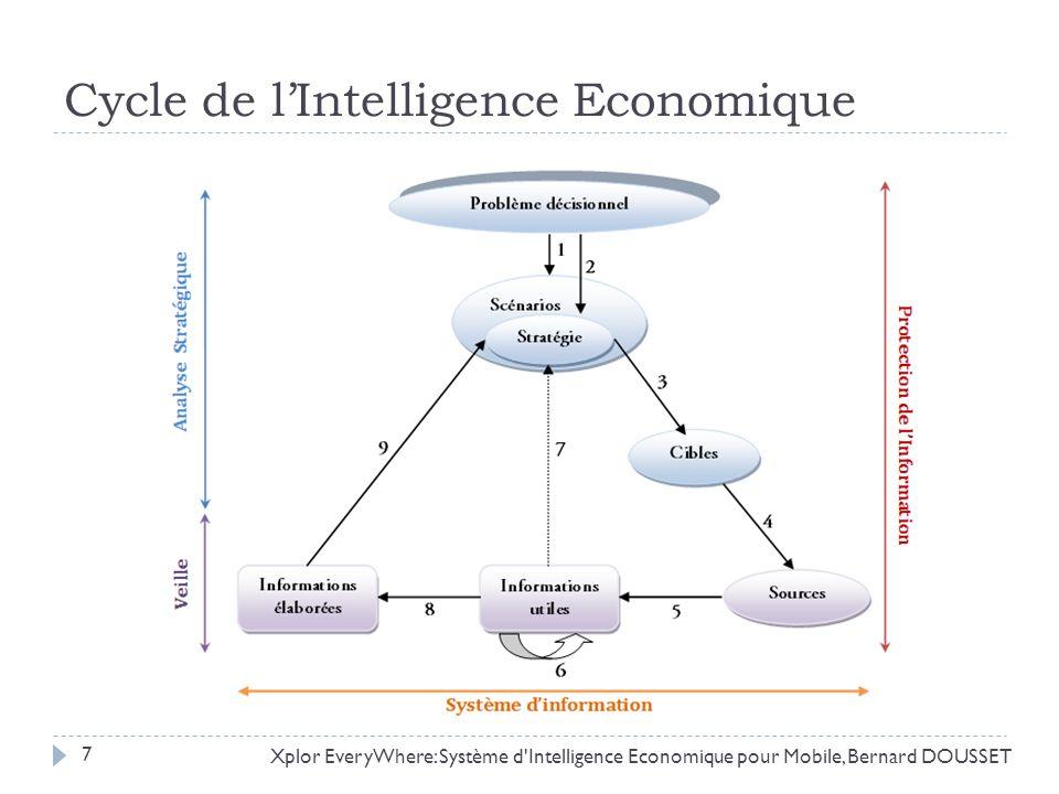 Cycle de lIntelligence Economique Xplor EveryWhere: Système d'Intelligence Economique pour Mobile, Bernard DOUSSET 7