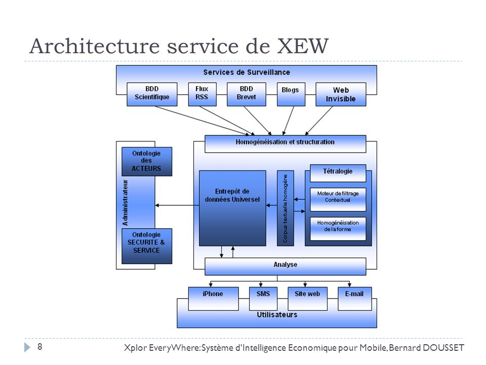 Architecture service de XEW Xplor EveryWhere: Système d'Intelligence Economique pour Mobile, Bernard DOUSSET 8