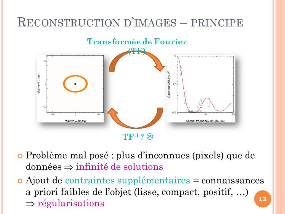 Problème mal posé : plus dinconnues (pixels) que de données infinité de solutions Ajout de contraintes supplémentaires = connaissances a priori faible