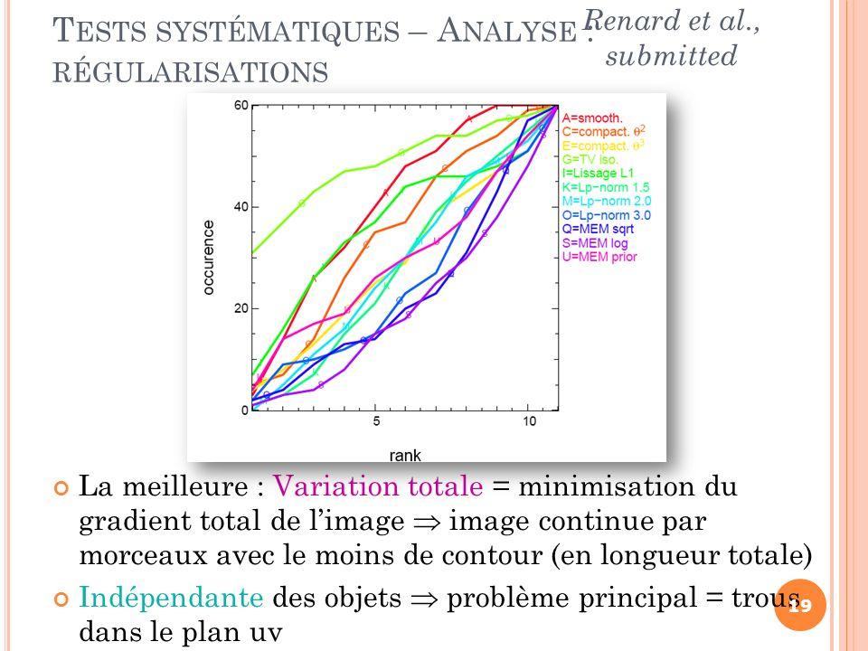 La meilleure : Variation totale = minimisation du gradient total de limage image continue par morceaux avec le moins de contour (en longueur totale) I