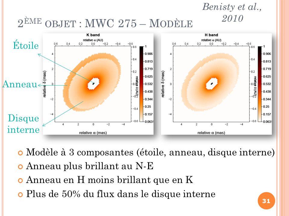 Modèle à 3 composantes (étoile, anneau, disque interne) Anneau plus brillant au N-E Anneau en H moins brillant que en K Plus de 50% du flux dans le di