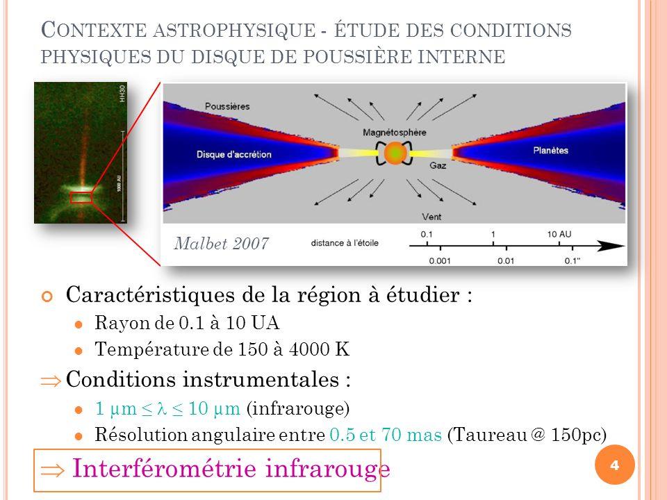 Caractéristiques de la région à étudier : Rayon de 0.1 à 10 UA Température de 150 à 4000 K Conditions instrumentales : 1 µm 10 µm (infrarouge) Résolut