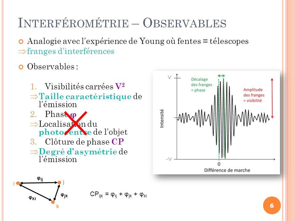 Observables : 1.Visibilités carrées V 2 Taille caractéristique de lémission 2.Phase φ Localisation du photocentre de lobjet 3.Clôture de phase CP Degr