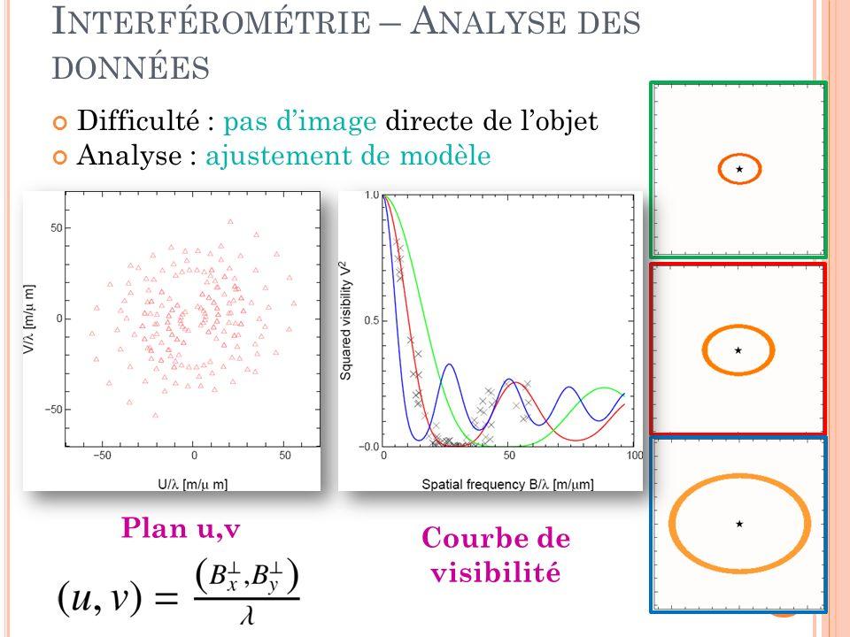 Difficulté : pas dimage directe de lobjet Analyse : ajustement de modèle 7 I NTERFÉROMÉTRIE – A NALYSE DES DONNÉES Plan u,v Courbe de visibilité