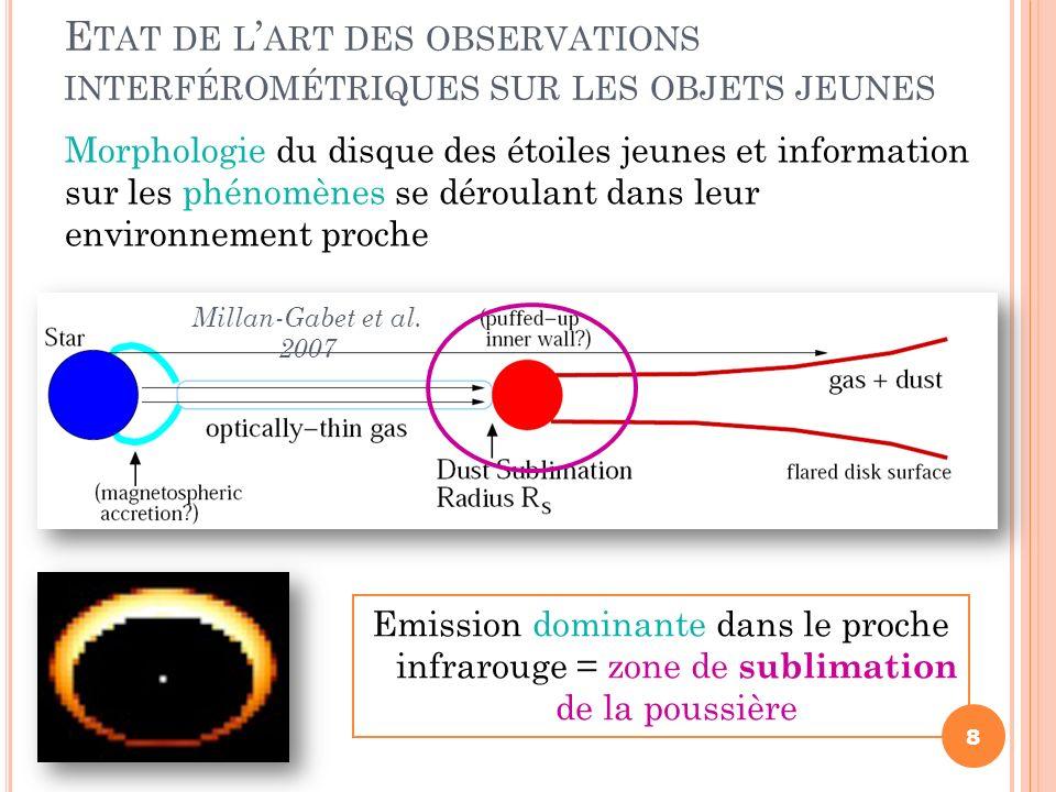 Emission dominante dans le proche infrarouge = zone de sublimation de la poussière 8 E TAT DE L ART DES OBSERVATIONS INTERFÉROMÉTRIQUES SUR LES OBJETS