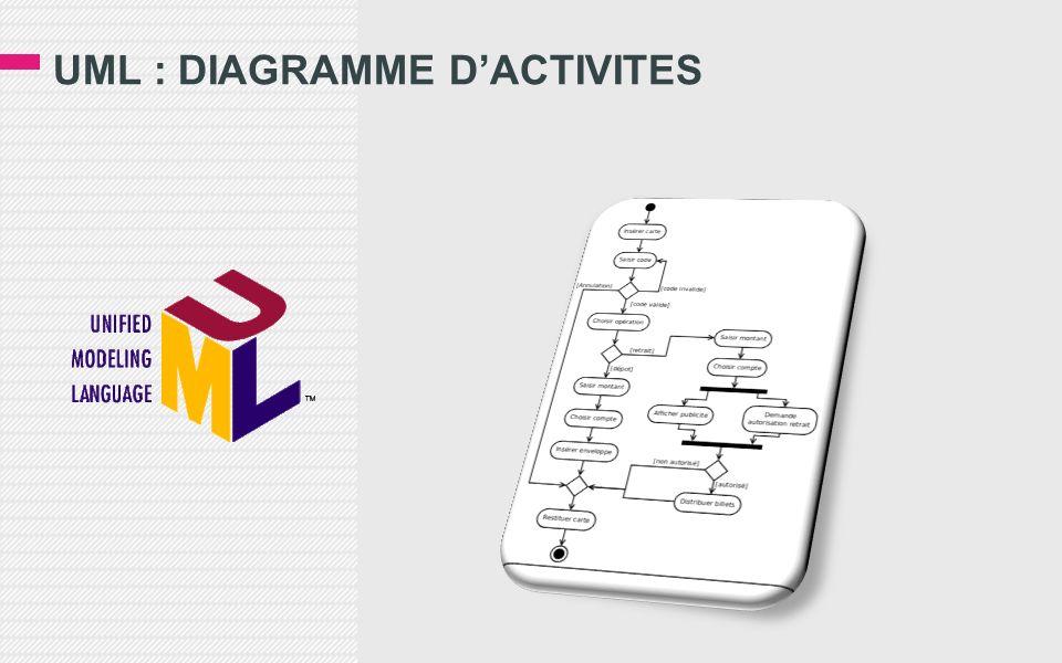 UML : DIAGRAMME DACTIVITES