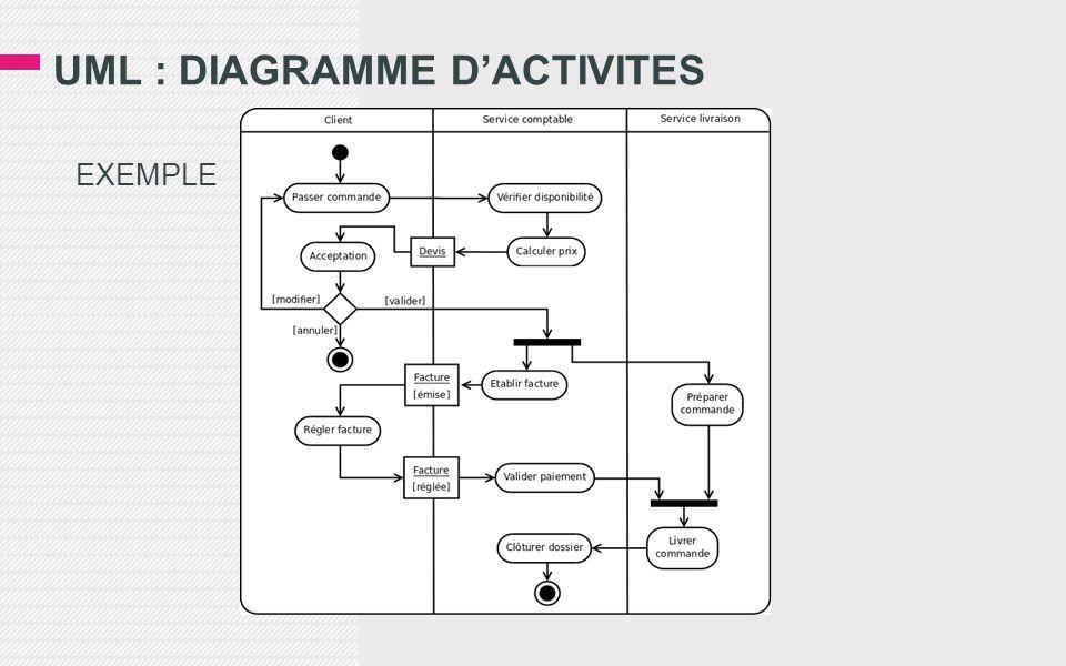 UML : DIAGRAMME DACTIVITES EXEMPLE