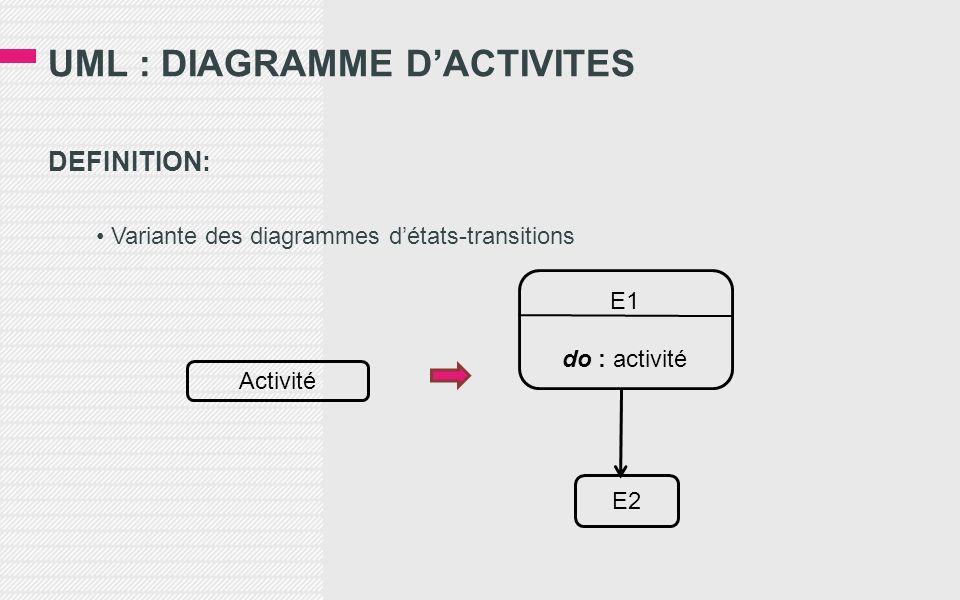 DEFINITION: Variante des diagrammes détats-transitions Activité E2 E1 do : activité