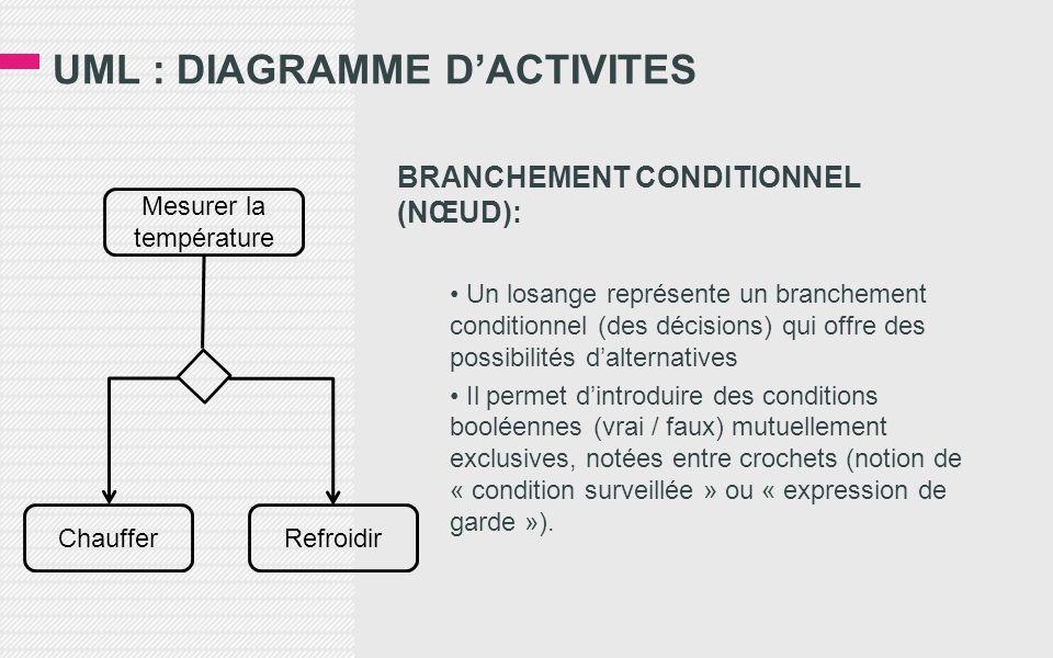UML : DIAGRAMME DACTIVITES BRANCHEMENT CONDITIONNEL (NŒUD): Un losange représente un branchement conditionnel (des décisions) qui offre des possibilit