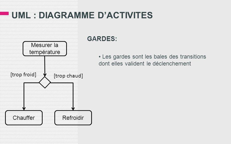 UML : DIAGRAMME DACTIVITES GARDES: Les gardes sont les bales des transitions dont elles valident le déclenchement Mesurer la température ChaufferRefro