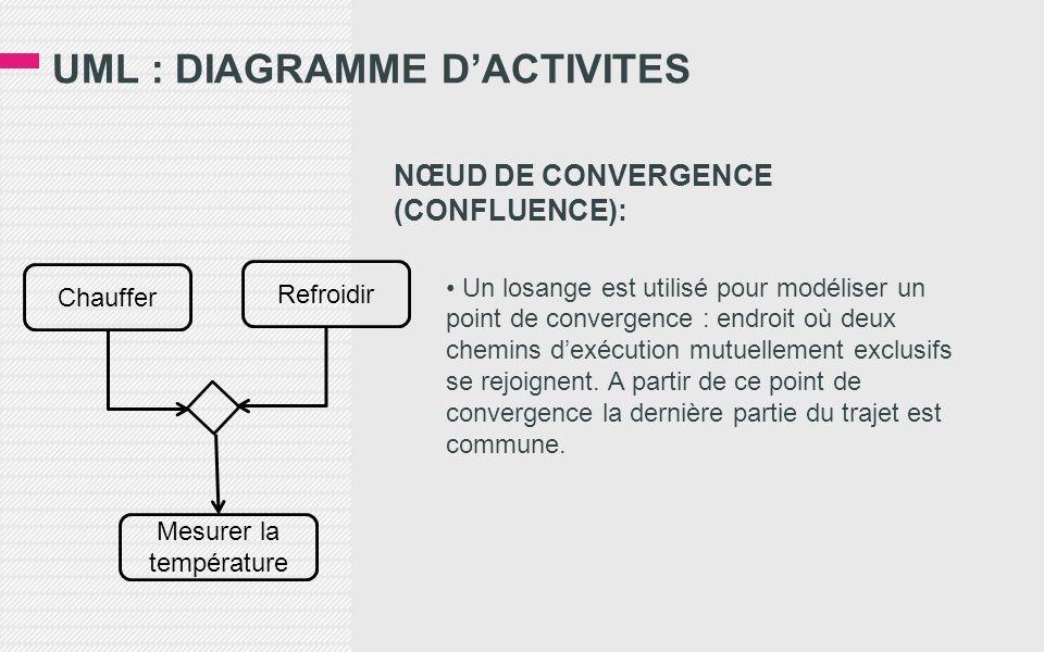 UML : DIAGRAMME DACTIVITES NŒUD DE CONVERGENCE (CONFLUENCE): Un losange est utilisé pour modéliser un point de convergence : endroit où deux chemins d