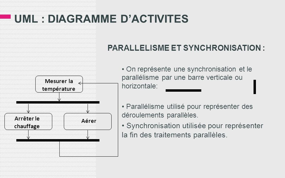 UML : DIAGRAMME DACTIVITES PARALLELISME ET SYNCHRONISATION : On représente une synchronisation et le parallélisme par une barre verticale ou horizonta